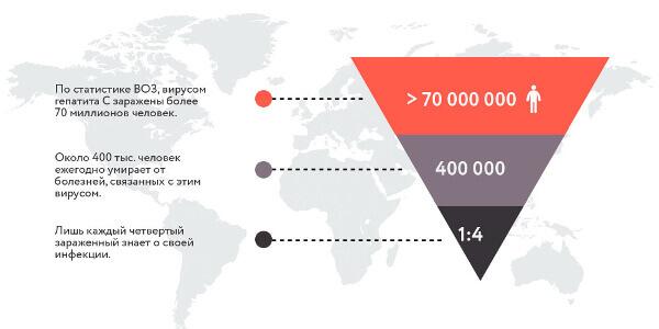 Статистика заражения гепатитом С