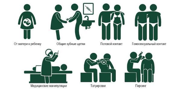 Пути передачи гепатита